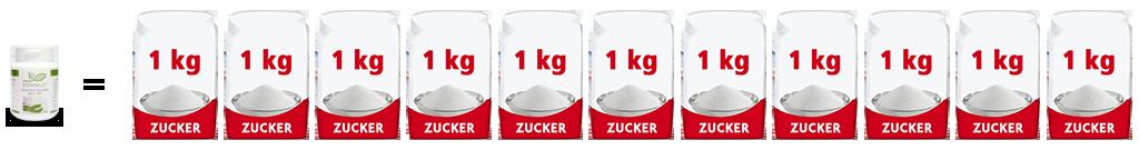 Stevia vs. Zucker